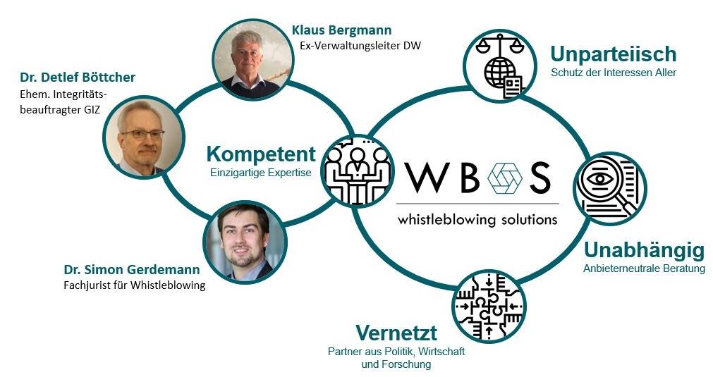 WBS Kompetenzen